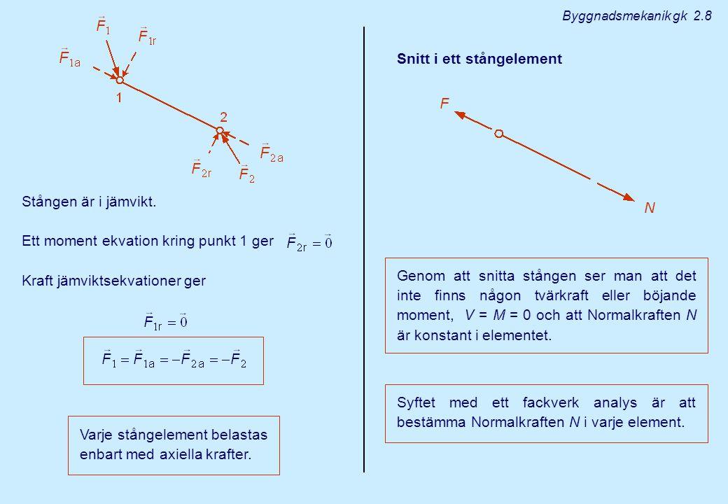 Stången är i jämvikt. Ett moment ekvation kring punkt 1 ger Kraft jämviktsekvationer ger Varje stångelement belastas enbart med axiella krafter. Snitt