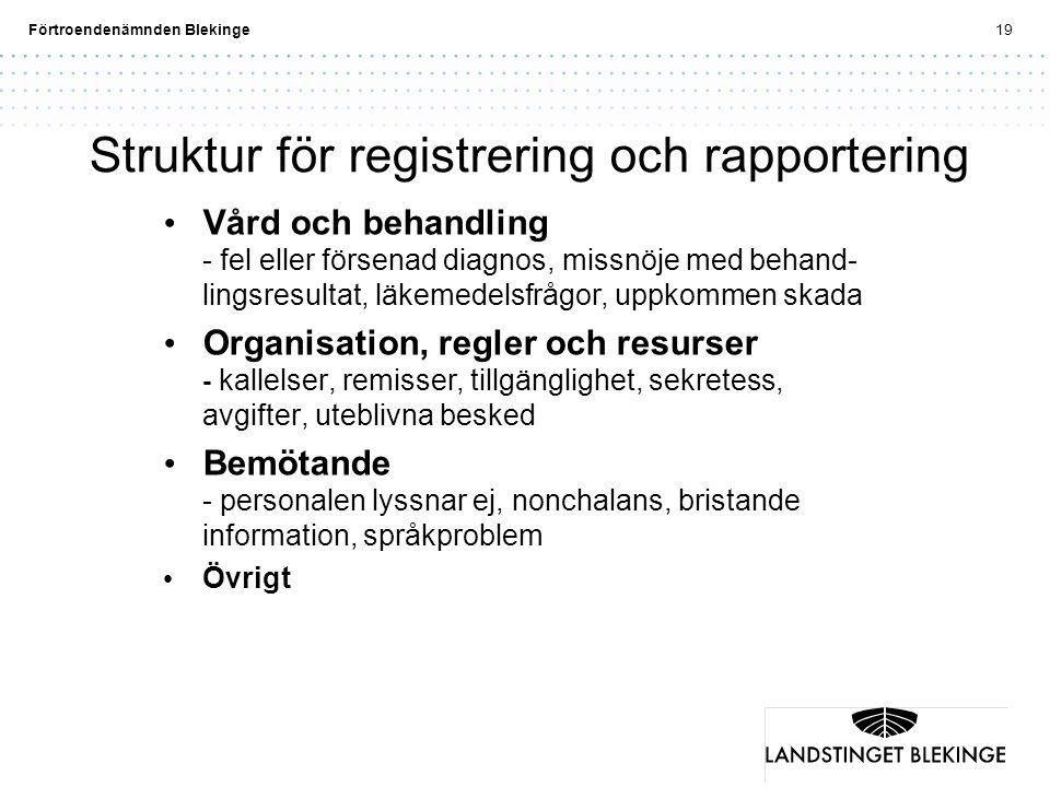 Förtroendenämnden Blekinge19 Struktur för registrering och rapportering Vård och behandling - fel eller försenad diagnos, missnöje med behand- lingsre