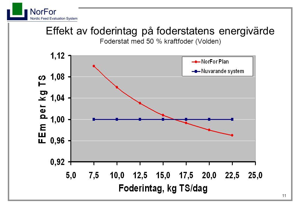 11 Effekt av foderintag på foderstatens energivärde Foderstat med 50 % kraftfoder (Volden)