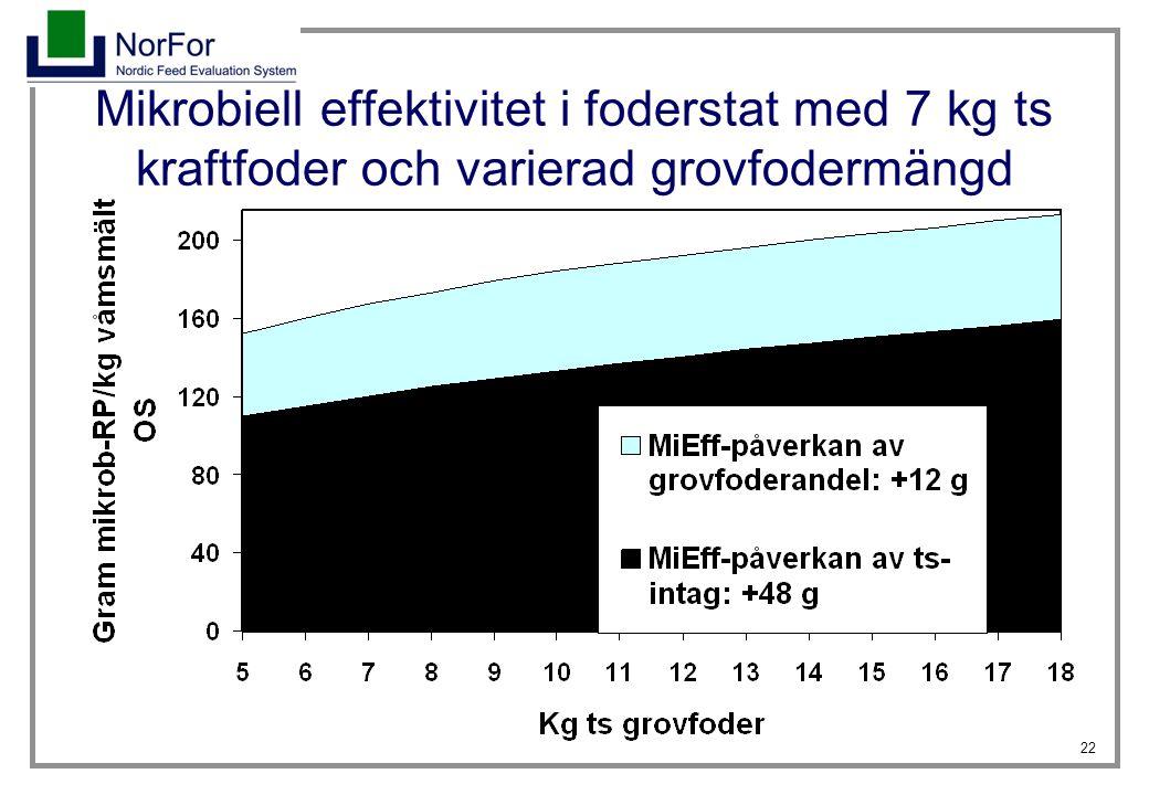 22 Mikrobiell effektivitet i foderstat med 7 kg ts kraftfoder och varierad grovfodermängd