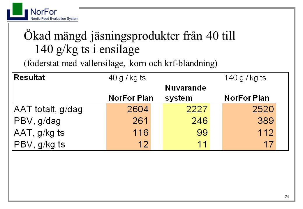 24 Ökad mängd jäsningsprodukter från 40 till 140 g/kg ts i ensilage (foderstat med vallensilage, korn och krf-blandning)