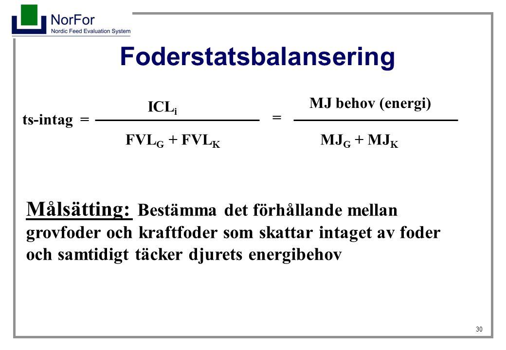 30 Foderstatsbalansering ts-intag = ICL i FVL G + FVL K MJ behov (energi) MJ G + MJ K Målsätting: Bestämma det förhållande mellan grovfoder och kraftf