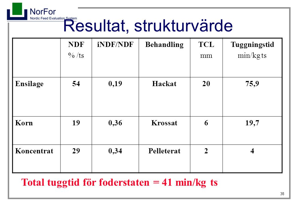38 Resultat, strukturvärde NDF % /ts iNDF/NDFBehandlingTCL mm Tuggningstid min/kg ts Ensilage540,19Hackat2075,9 Korn190,36Krossat619,7 Koncentrat290,3