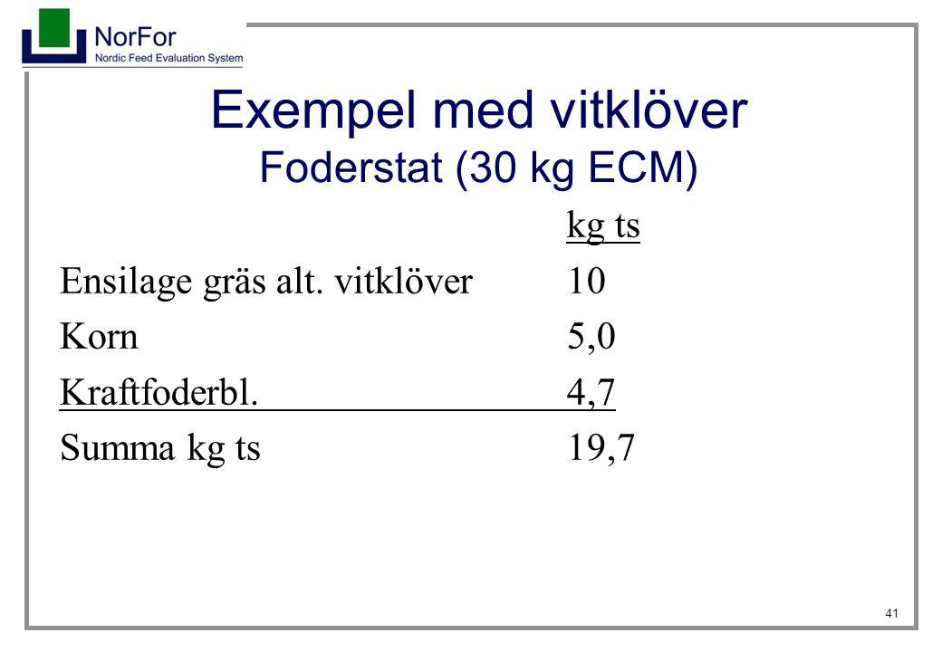 41 Exempel med vitklöver Foderstat (30 kg ECM) kg ts Ensilage gräs alt. vitklöver10 Korn5,0 Kraftfoderbl.4,7 Summa kg ts19,7