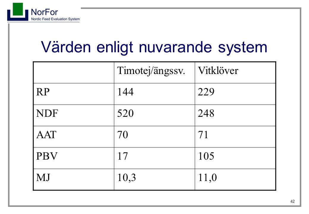 42 Värden enligt nuvarande system Timotej/ängssv.Vitklöver RP144229 NDF520248 AAT7071 PBV17105 MJ10,311,0
