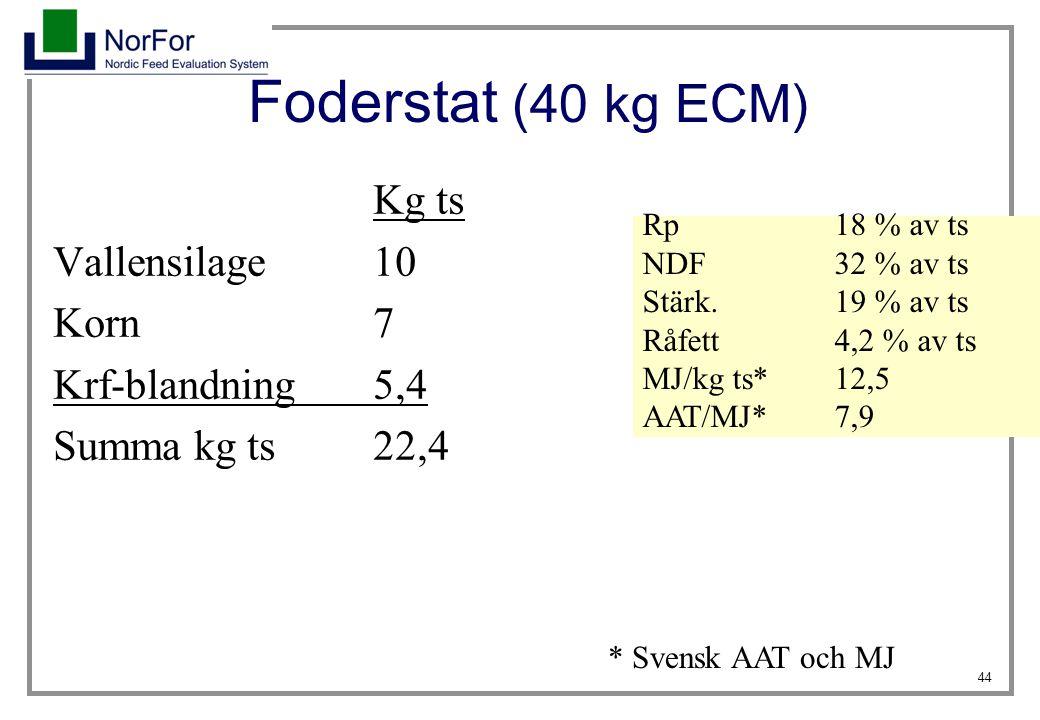 44 Foderstat (40 kg ECM) Kg ts Vallensilage10 Korn7 Krf-blandning 5,4 Summa kg ts22,4 Rp 18 % av ts NDF32 % av ts Stärk.19 % av ts Råfett4,2 % av ts M