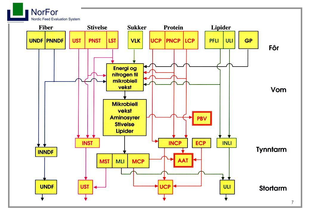 28 Exempel: beräkning av ts-intag Kon får (tal i parentes är FVL-värden): 35 % kraftfoder (0,22), 5 % potatis (0,25), 5 % halm (0,83) och 55 % ensilage (0,49).