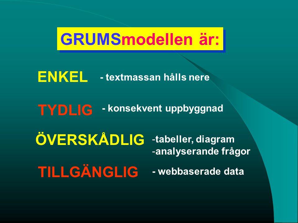 GRUMSmodellen är: ENKEL - textmassan hålls nere TYDLIG ÖVERSKÅDLIG TILLGÄNGLIG - konsekvent uppbyggnad -tabeller, diagram -analyserande frågor - webba