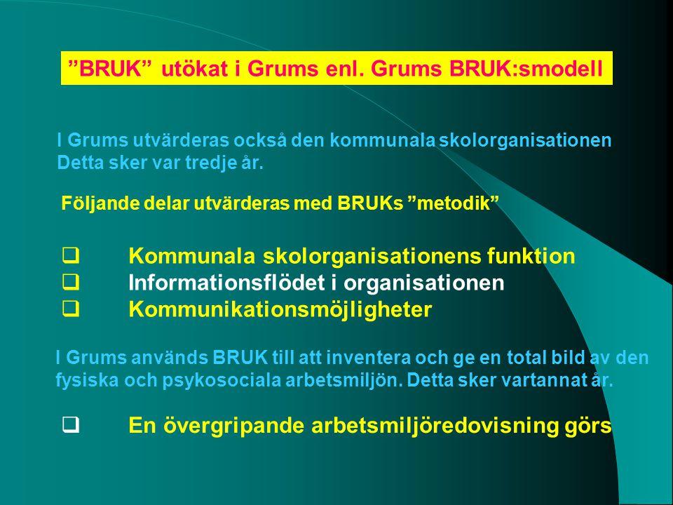 """""""BRUK"""" utökat i Grums enl. Grums BRUK:smodell I Grums utvärderas också den kommunala skolorganisationen Detta sker var tredje år. Följande delar utvär"""