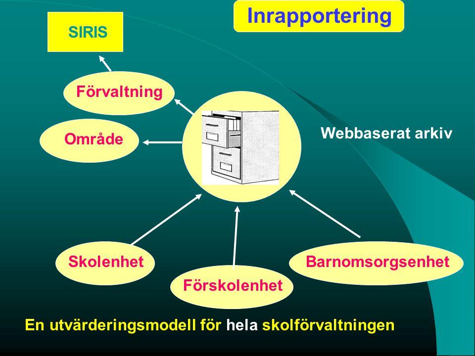 Skolenhet Förskolenhet Barnomsorgsenhet Webbaserat arkiv OmrådeFörvaltningSIRIS Inrapportering En utvärderingsmodell för hela skolförvaltningen