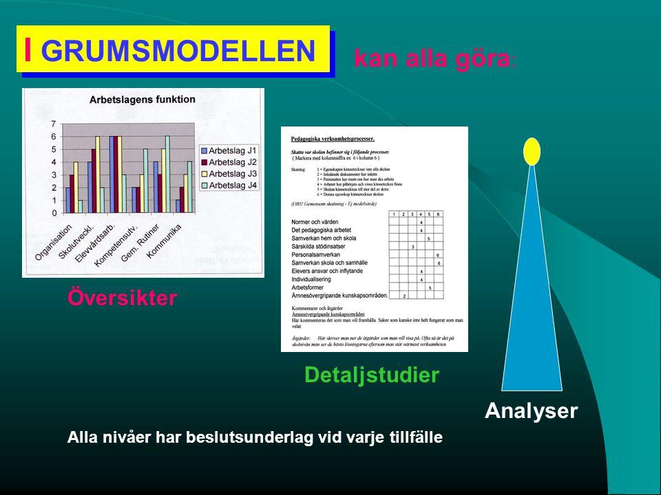 kan alla göra : I GRUMSMODELLEN I GRUMSMODELLEN Översikter Detaljstudier Analyser Alla nivåer har beslutsunderlag vid varje tillfälle