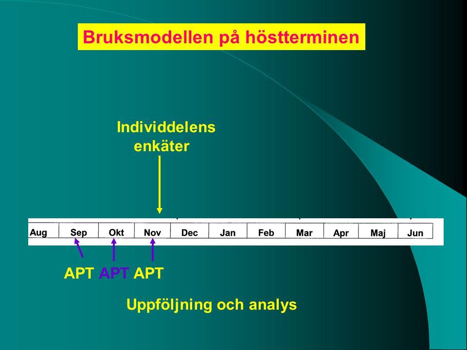 Individdelens enkäter Bruksmodellen på höstterminen Uppföljning och analys APT APT APT