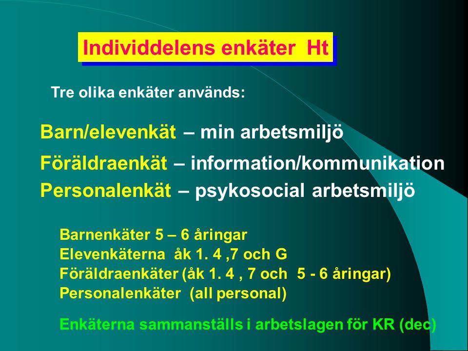 Individdelens enkäter Ht Tre olika enkäter används: Barn/elevenkät – min arbetsmiljö Föräldraenkät – information/kommunikation Personalenkät – psykoso