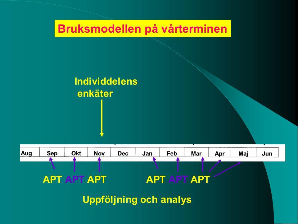 Individdelens enkäter Bruksmodellen på vårterminen Uppföljning och analys APT APT APT