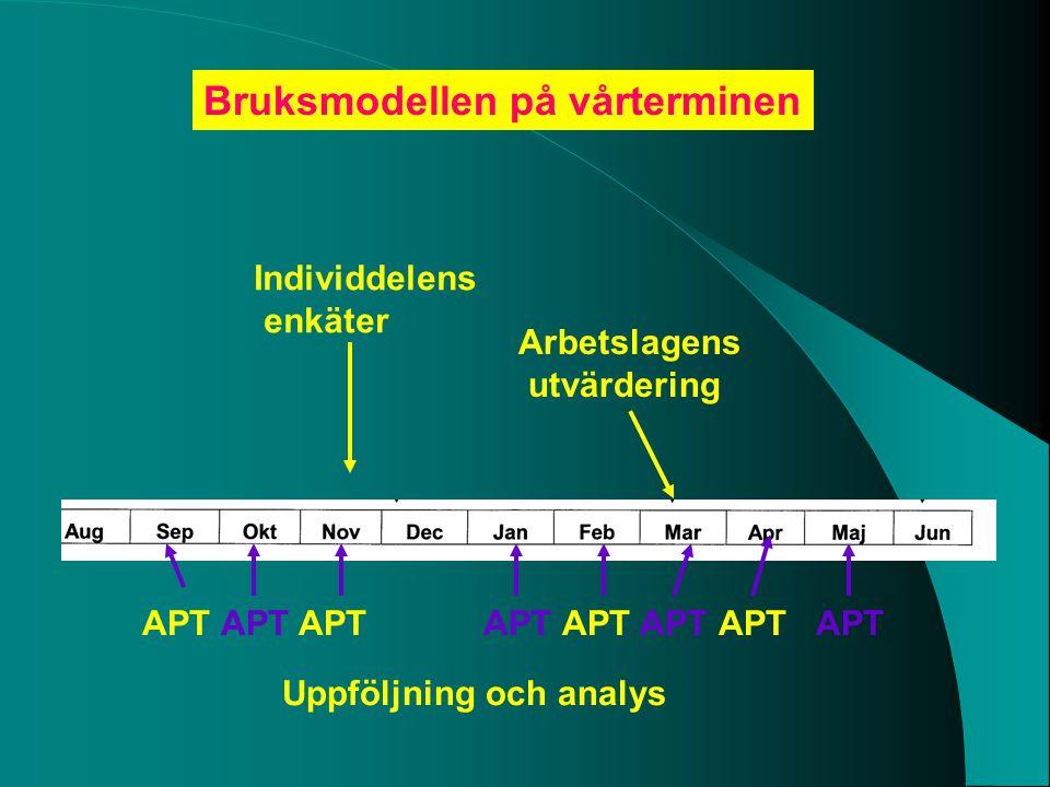 Arbetslagens utvärdering APT APT APT Bruksmodellen på vårterminen Individdelens enkäter Uppföljning och analys APT APT APT