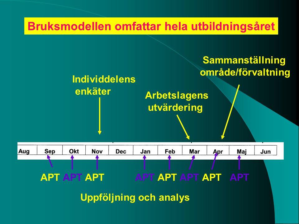 Sammanställning område/förvaltning Bruksmodellen omfattar hela utbildningsåret Individdelens enkäter Arbetslagens utvärdering Uppföljning och analys A