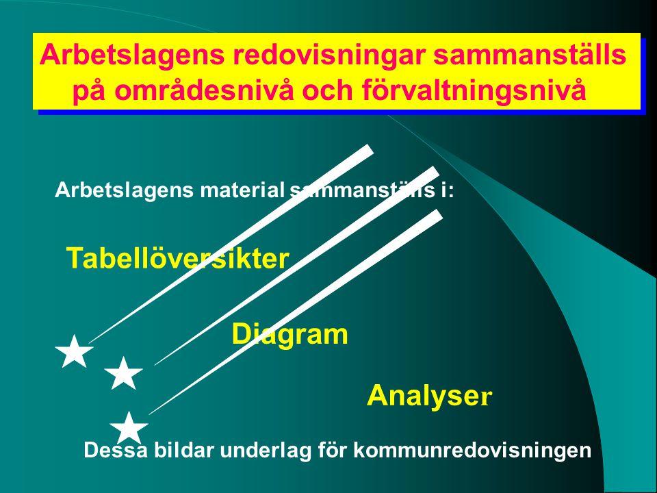 Arbetslagens redovisningar sammanställs på områdesnivå och förvaltningsnivå Arbetslagens redovisningar sammanställs på områdesnivå och förvaltningsniv