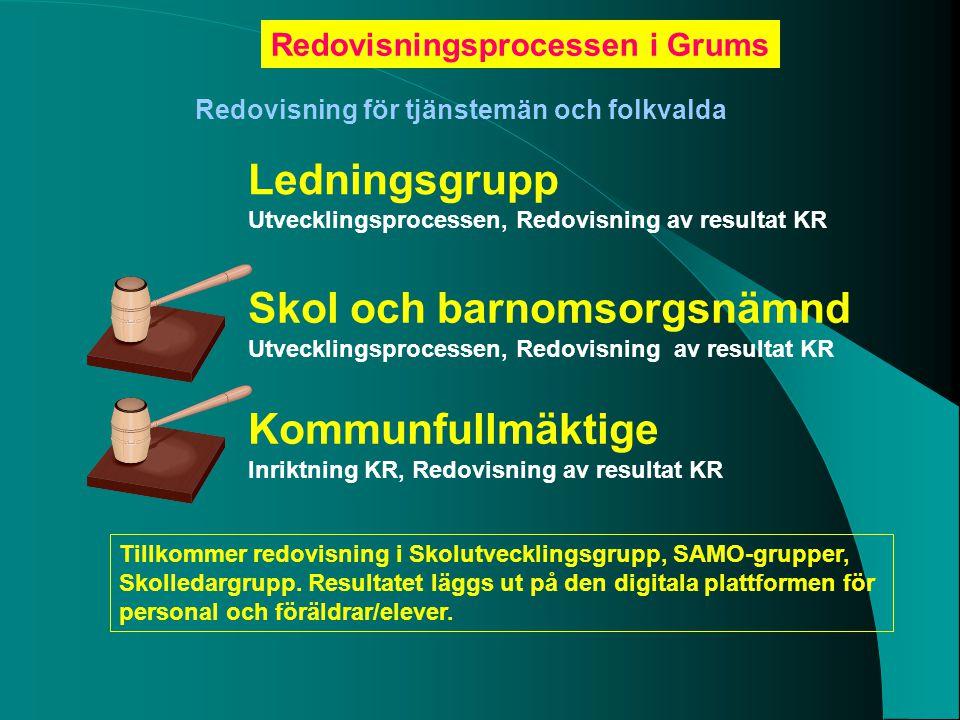 Ledningsgrupp Utvecklingsprocessen, Redovisning av resultat KR Skol och barnomsorgsnämnd Utvecklingsprocessen, Redovisning av resultat KR Kommunfullmä