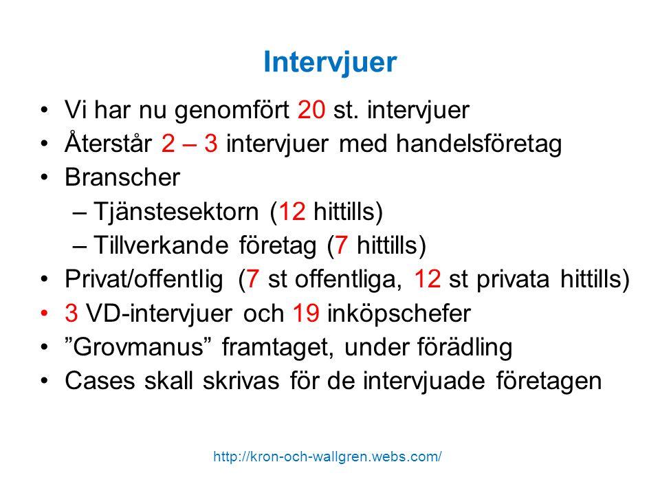 Intervjuer Vi har nu genomfört 20 st. intervjuer Återstår 2 – 3 intervjuer med handelsföretag Branscher –Tjänstesektorn (12 hittills) –Tillverkande fö