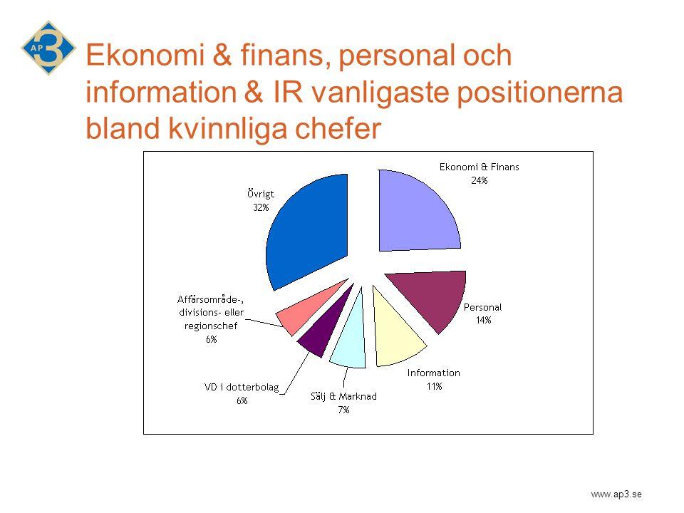 www.ap3.se Ekonomi & finans, personal och information & IR vanligaste positionerna bland kvinnliga chefer