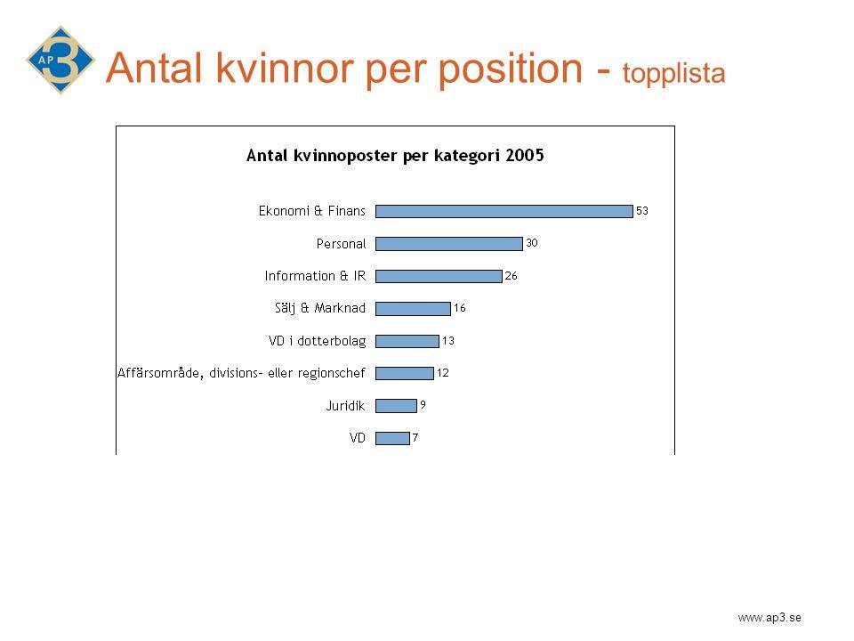 www.ap3.se Antal kvinnor per position - topplista