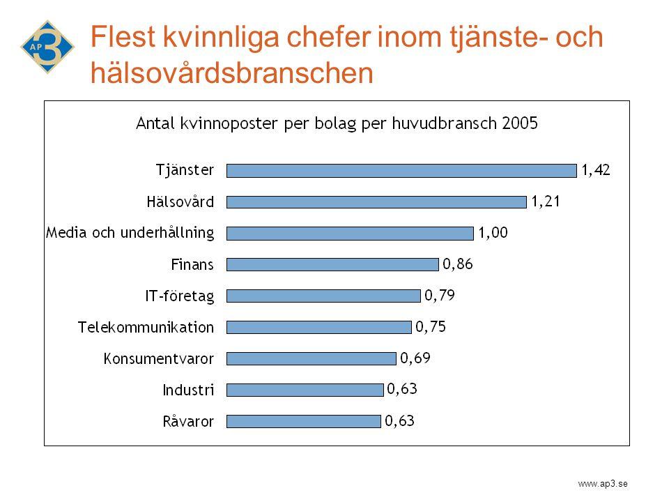 www.ap3.se Flest kvinnliga chefer inom tjänste- och hälsovårdsbranschen