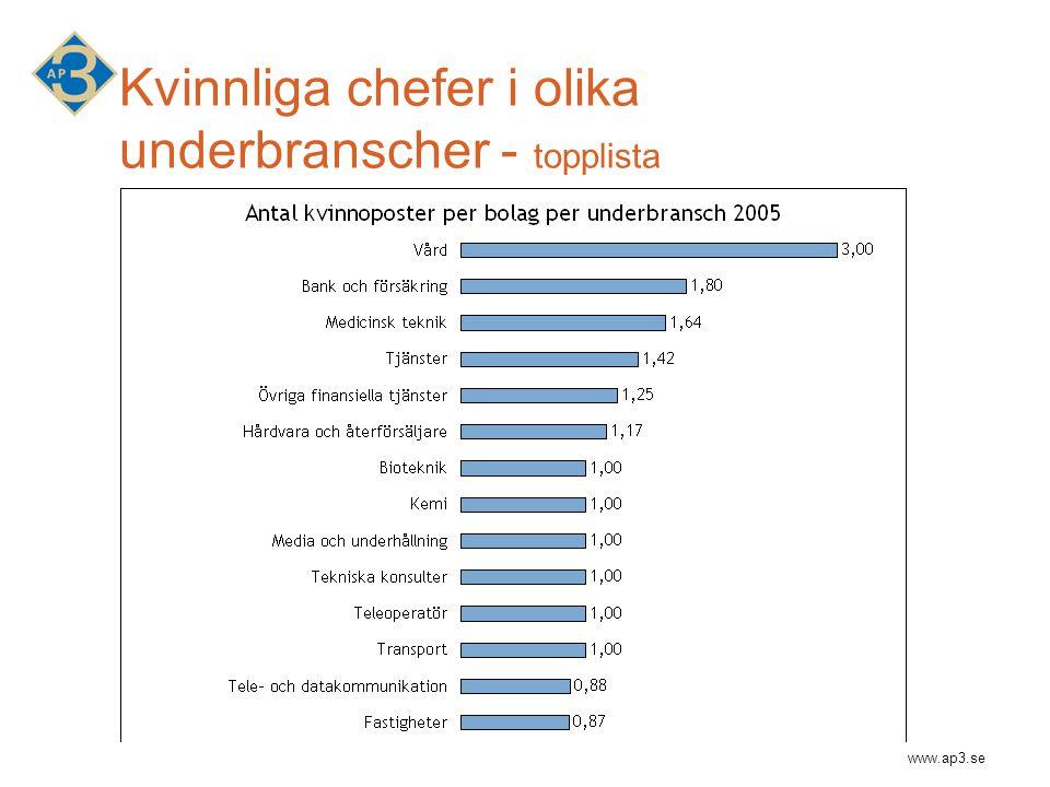 www.ap3.se Kvinnliga chefer i olika underbranscher - topplista