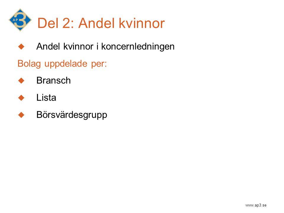 Del 2: Andel kvinnor  Andel kvinnor i koncernledningen Bolag uppdelade per:  Bransch  Lista  Börsvärdesgrupp