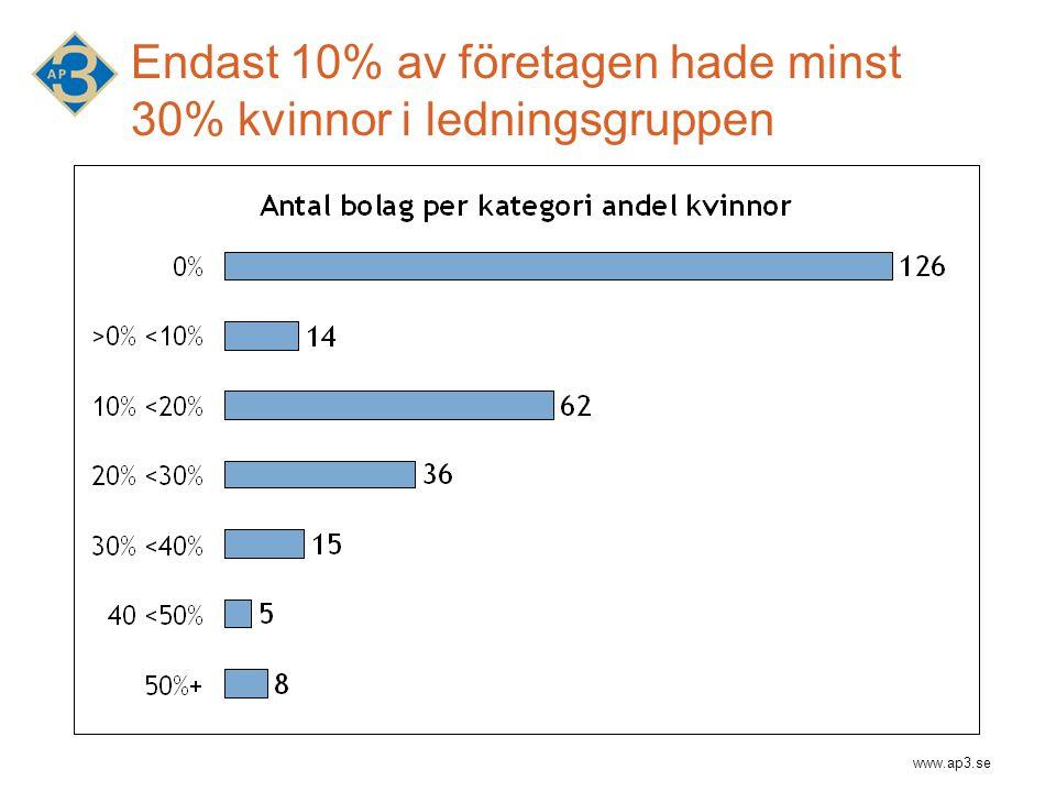 www.ap3.se Endast 10% av företagen hade minst 30% kvinnor i ledningsgruppen