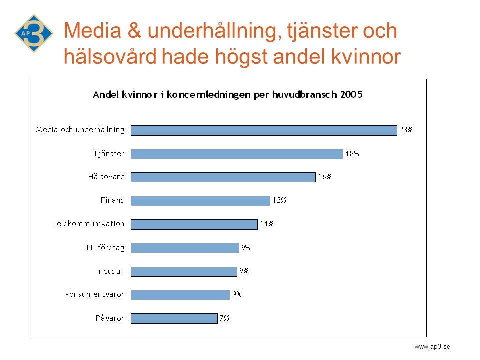 www.ap3.se Media & underhållning, tjänster och hälsovård hade högst andel kvinnor