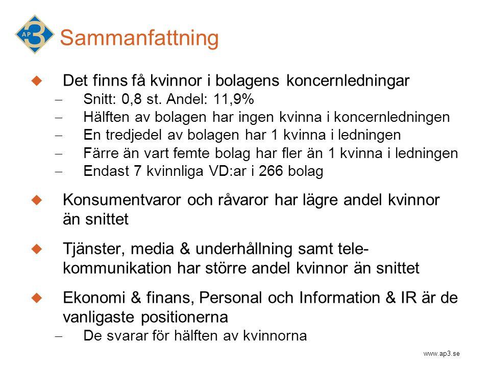 www.ap3.se Sammanfattning  Det finns få kvinnor i bolagens koncernledningar  Snitt: 0,8 st.