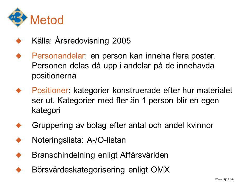 www.ap3.se Metod  Källa: Årsredovisning 2005  Personandelar: en person kan inneha flera poster. Personen delas då upp i andelar på de innehavda posi