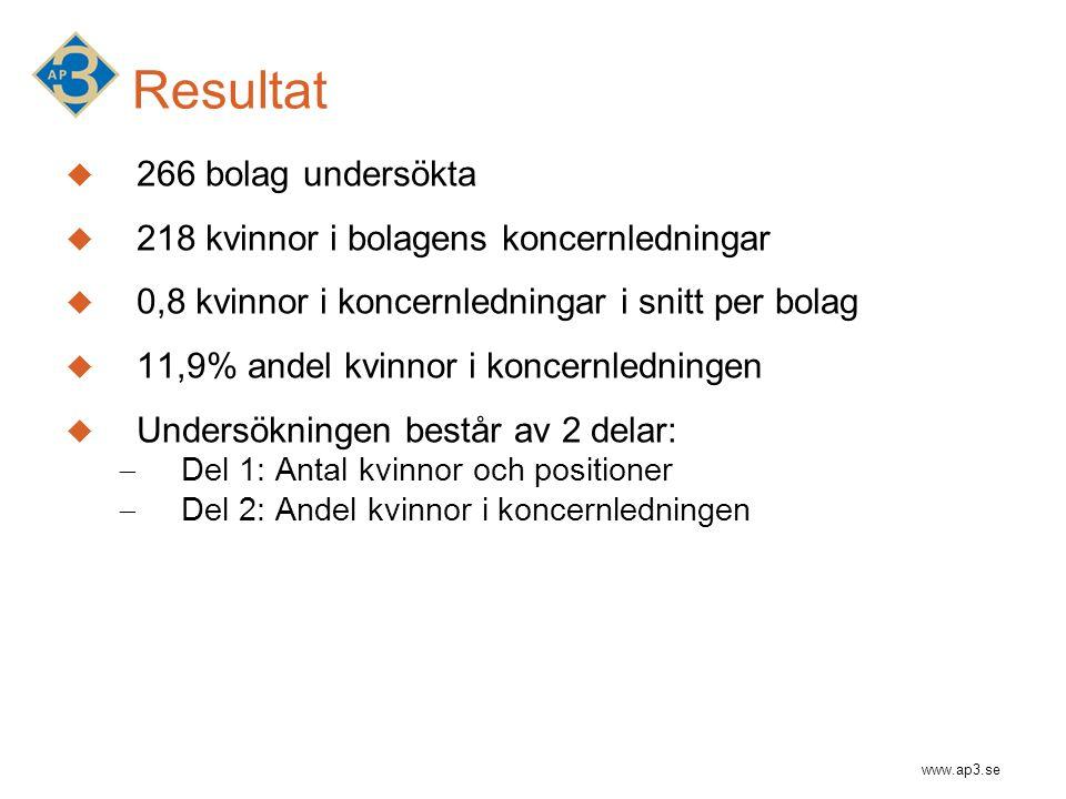www.ap3.se Resultat  266 bolag undersökta  218 kvinnor i bolagens koncernledningar  0,8 kvinnor i koncernledningar i snitt per bolag  11,9% andel
