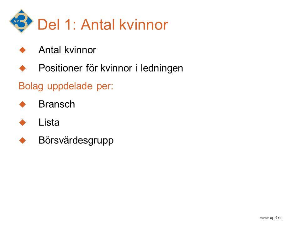 www.ap3.se Del 1: Antal kvinnor  Antal kvinnor  Positioner för kvinnor i ledningen Bolag uppdelade per:  Bransch  Lista  Börsvärdesgrupp