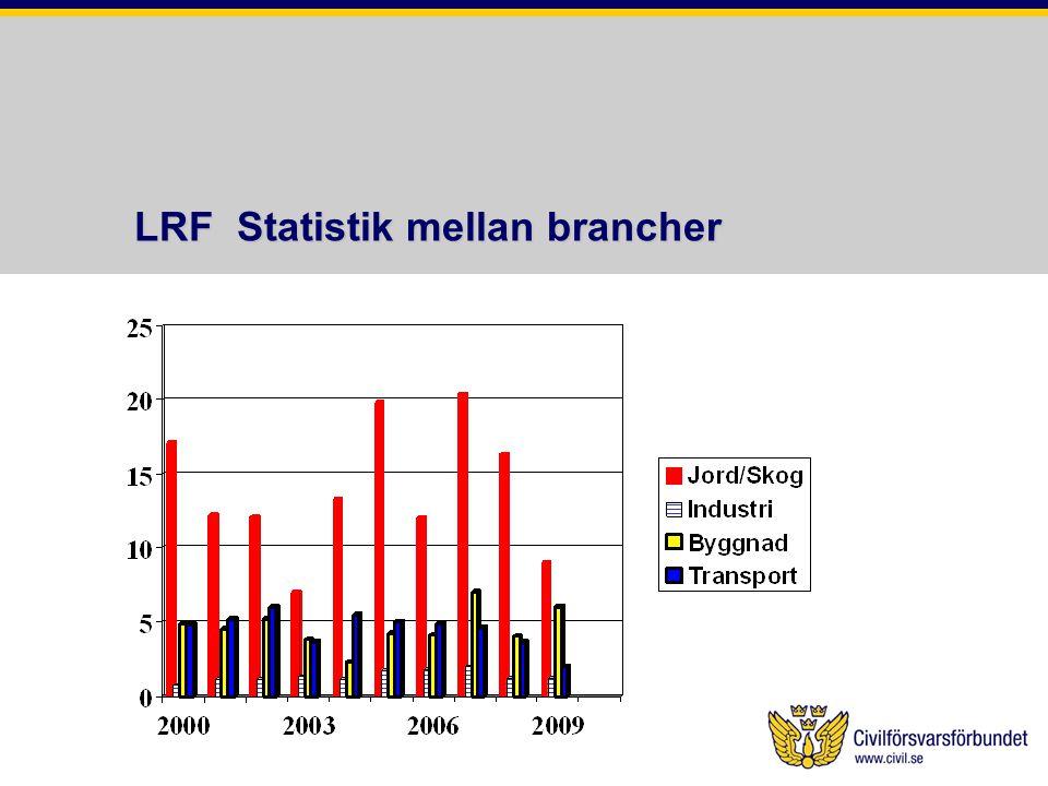 LRF Statistik mellan brancher LRF Statistik mellan brancher