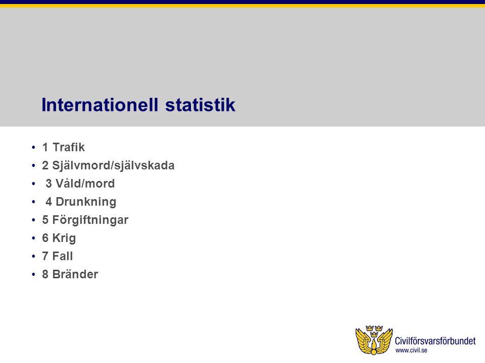Internationell statistik 1 Trafik 2 Självmord/självskada 3 Våld/mord 4 Drunkning 5 Förgiftningar 6 Krig 7 Fall 8 Bränder