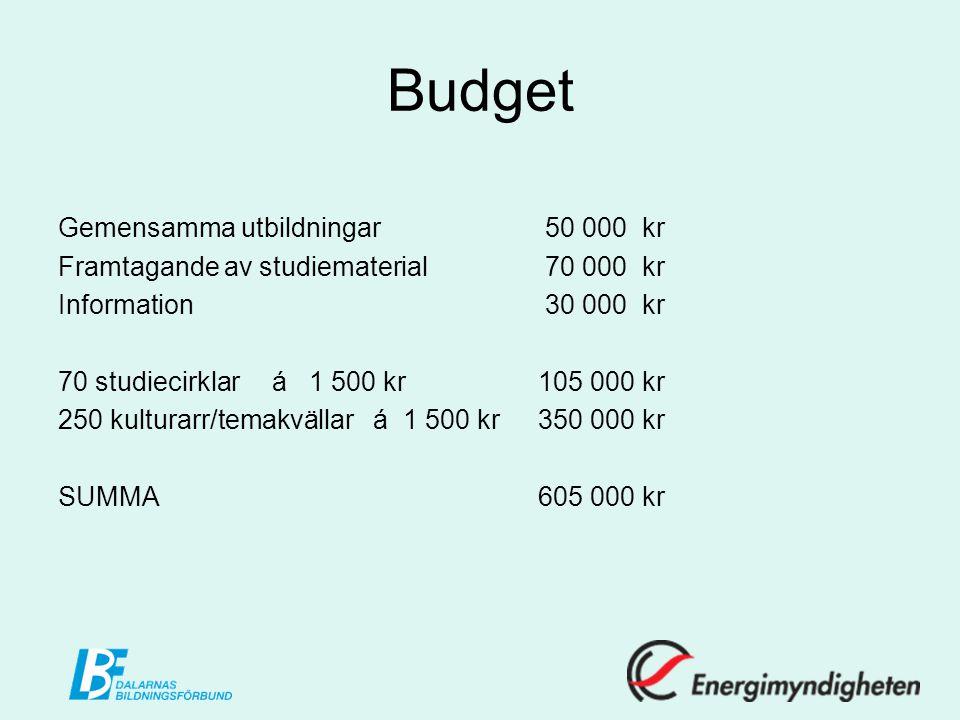 Budget Gemensamma utbildningar 50 000 kr Framtagande av studiematerial 70 000 kr Information 30 000 kr 70 studiecirklar á 1 500 kr 105 000 kr 250 kulturarr/temakvällar á 1 500 kr350 000 kr SUMMA605 000 kr