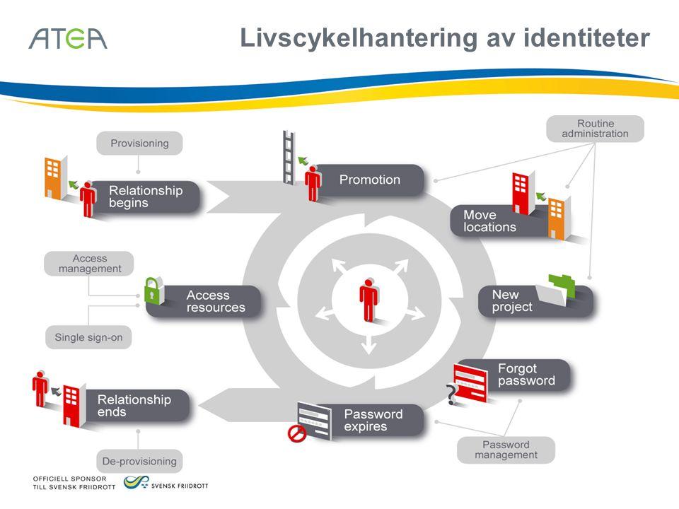Livscykelhantering av identiteter Hör kan väl ni lägga in några bilder som beskriver vad IDM är idag… – Identitetssynk – Åtkomstkontroll – Etc…