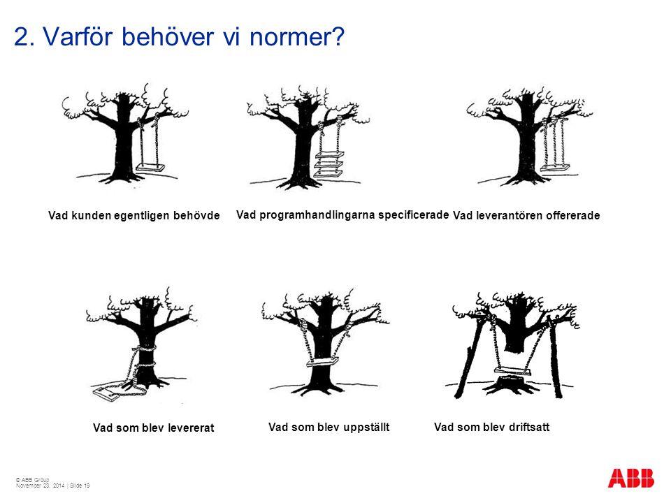 © ABB Group November 23, 2014 | Slide 19 2. Varför behöver vi normer? Vad som blev driftsatt Vad kunden egentligen behövdeVad programhandlingarna spec