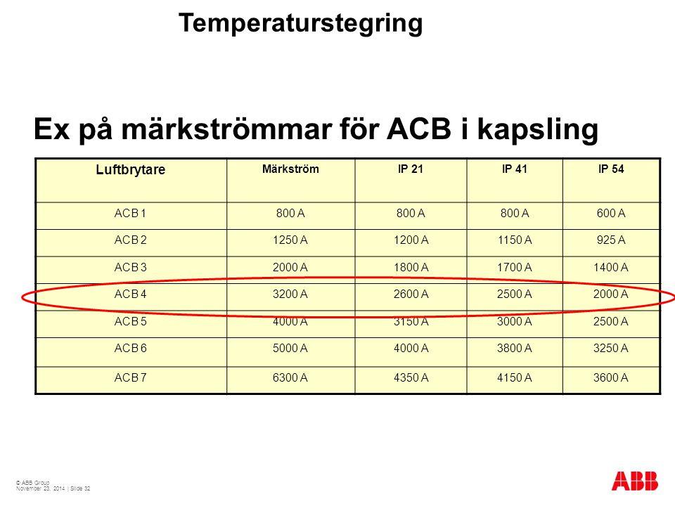 © ABB Group November 23, 2014 | Slide 32 Temperaturstegring Ex på märkströmmar för ACB i kapsling Luftbrytare MärkströmIP 21IP 41IP 54 ACB 1800 A 600