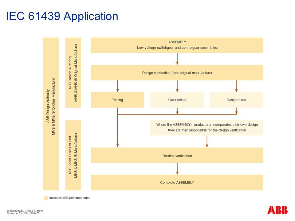 © ABB Group November 23, 2014 | Slide 58 IEC 61439 Application © BU 3101 Low Voltage Systems November 23, 2014 | Slide 58