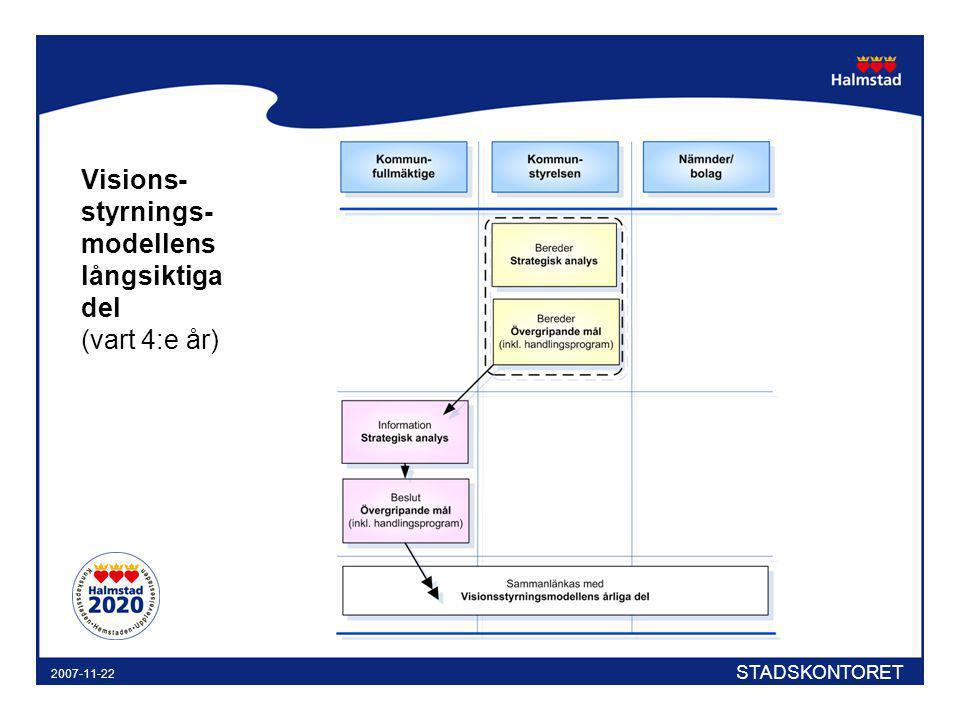 STADSKONTORET 2007-11-22 Visions- styrnings- modellens långsiktiga del (vart 4:e år)