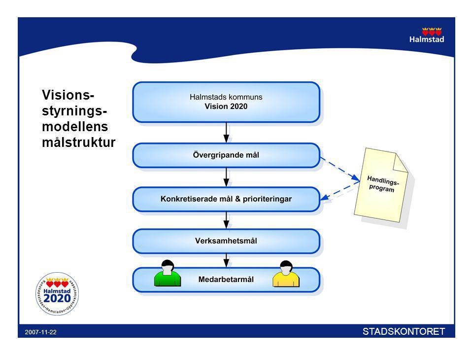 STADSKONTORET 2007-11-22 Visions- styrnings- modellens målstruktur