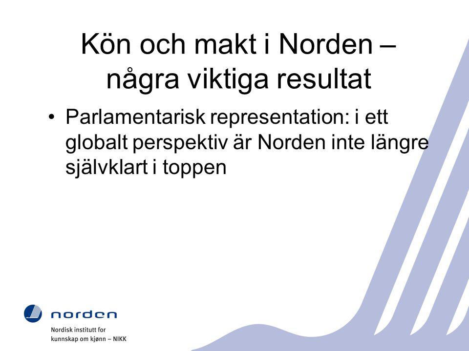 Kön och makt i Norden – några viktiga resultat Parlamentarisk representation: i ett globalt perspektiv är Norden inte längre självklart i toppen