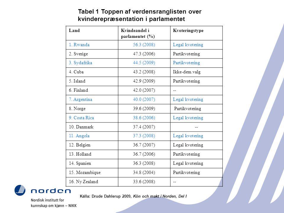 Tabel 1 Toppen af verdensranglisten over kvinderepræsentation i parlamentet Källa: Drude Dahlerup 2009, Kön och makt i Norden, Del I LandKvindeandel i parlamentet (%) Kvoteringstype 1.