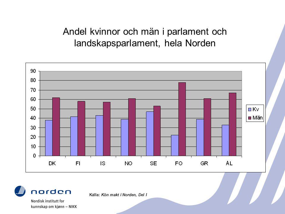 Andel kvinnor och män i parlament och landskapsparlament, hela Norden Källa: Kön makt i Norden, Del I