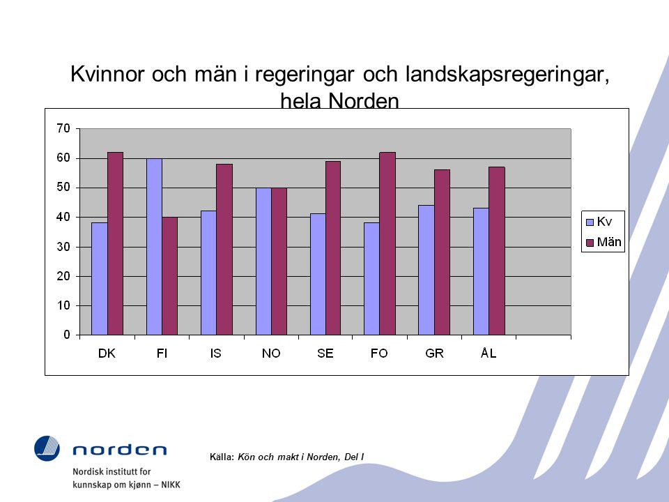 Kvinnor och män i regeringar och landskapsregeringar, hela Norden Källa: Kön och makt i Norden, Del I