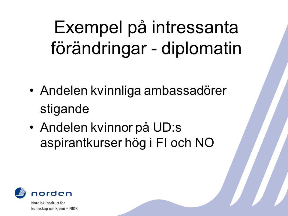 Exempel på intressanta förändringar - diplomatin Andelen kvinnliga ambassadörer stigande Andelen kvinnor på UD:s aspirantkurser hög i FI och NO