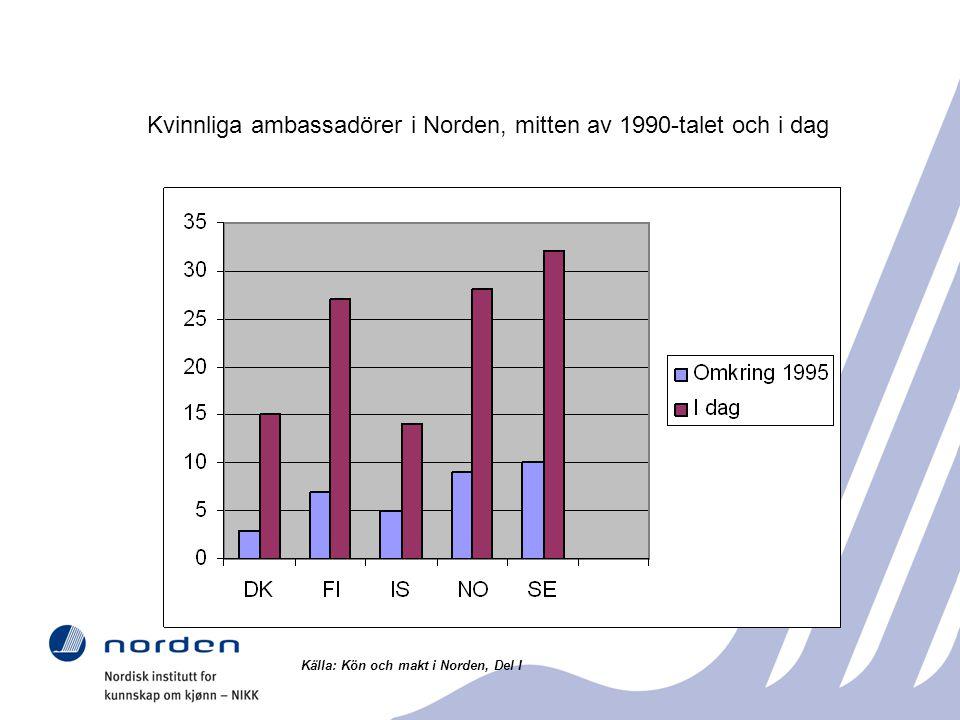 Kvinnliga ambassadörer i Norden, mitten av 1990-talet och i dag Källa: Kön och makt i Norden, Del I
