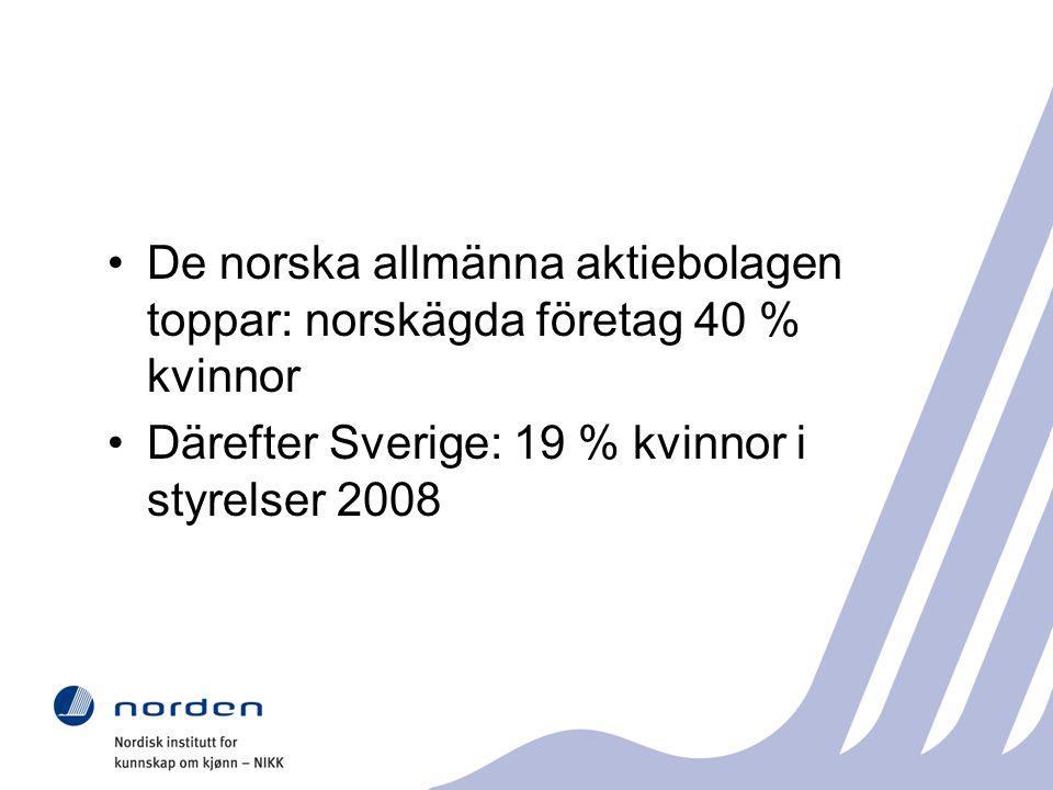 De norska allmänna aktiebolagen toppar: norskägda företag 40 % kvinnor Därefter Sverige: 19 % kvinnor i styrelser 2008